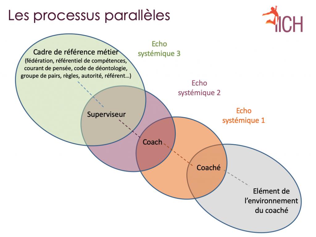 Processus parallèle