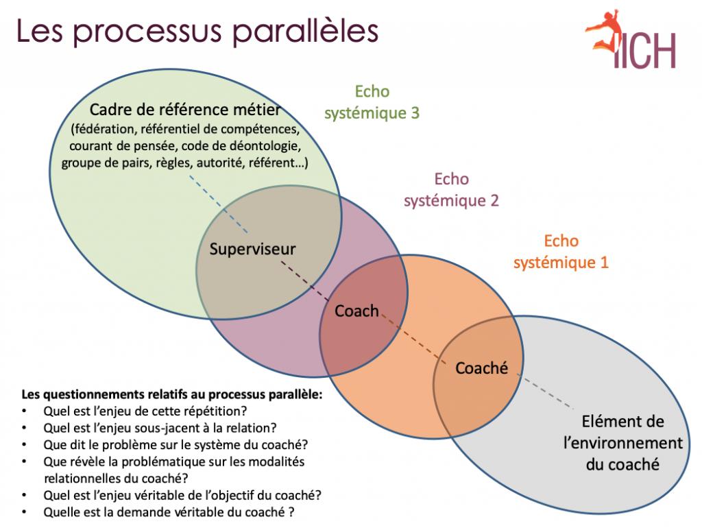 Processus parallèles en coaching
