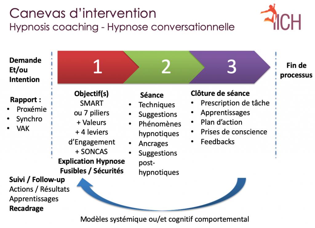 canevas d'intervention : hypnosis coaching - hypnose conversationnelle